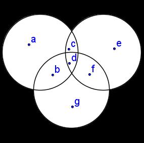 Teoria dos conjuntos diagrama de venn para 3 conjuntos o elemento a faz parte s do conjunto a o elemento b faz parte do conjunto a e do conjunto c o elemento c faz parte do conjunto a e do conjunto b ccuart Gallery