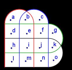 Teoria dos conjuntos diagrama de venn para 4 conjuntos o elemento a faz parte s do conjunto a o elemento b faz parte do conjunto a e b o elemento c faz parte s do conjunto b ccuart Gallery