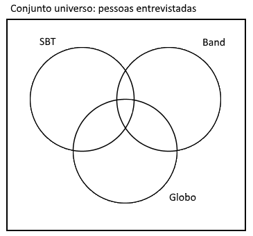 Teoria dos conjuntos problemas envolvendo 3 conjuntos agora vamos comear a colocar as informaes no desenho comum ser mais fcil comear pela informao da interseo dos trs conjuntos que nesse caso so ccuart Choice Image